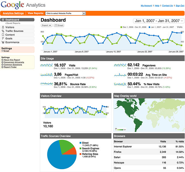 Bellebnb.com Google Analytics for Hotels by Bellebnb