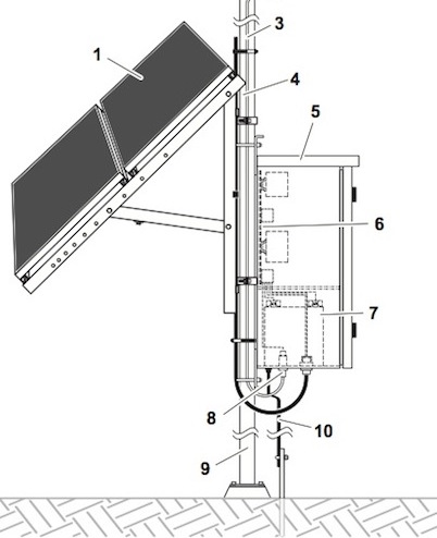 IQUPS.com Remote Solar Power System DC